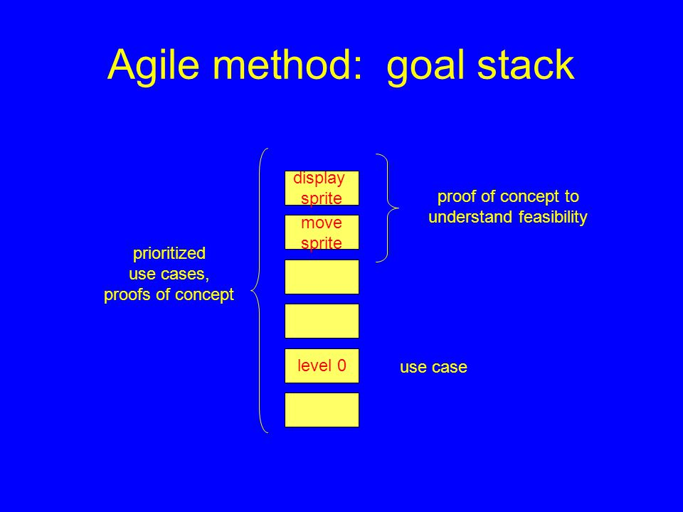 Agile method: goal stack move sprite display sprite level 0 prioritized use cases, proofs of concept proof of concept to understand feasibility use case