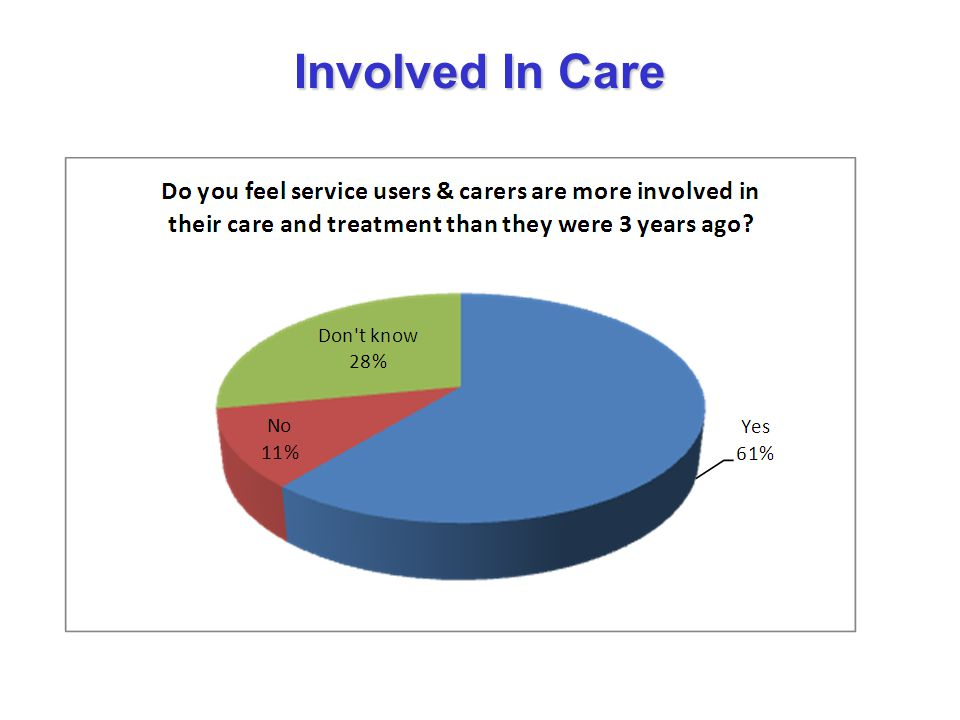 Involved In Care