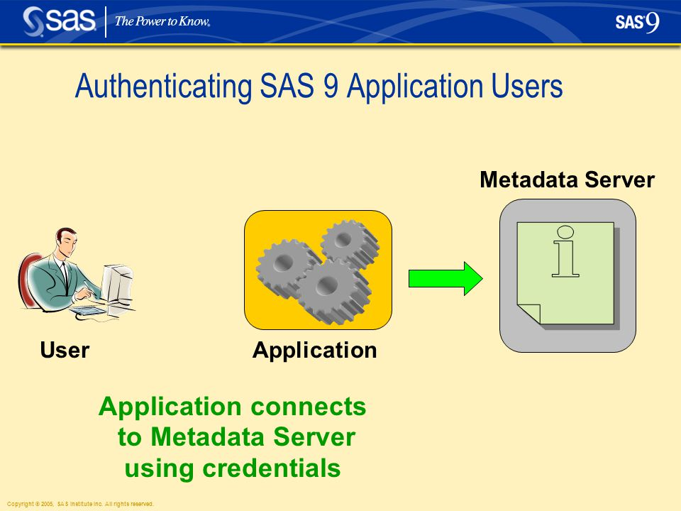 Copyright © 2005, SAS Institute Inc. All rights reserved. Authenticating SAS 9 Application Users User Application connects to Metadata Server using cr