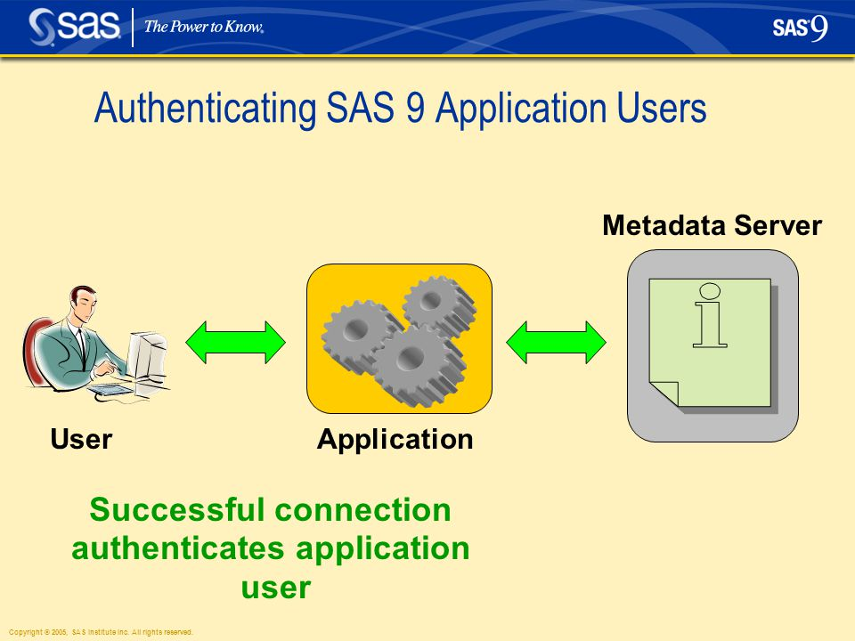 Copyright © 2005, SAS Institute Inc. All rights reserved. Authenticating SAS 9 Application Users User Successful connection authenticates application