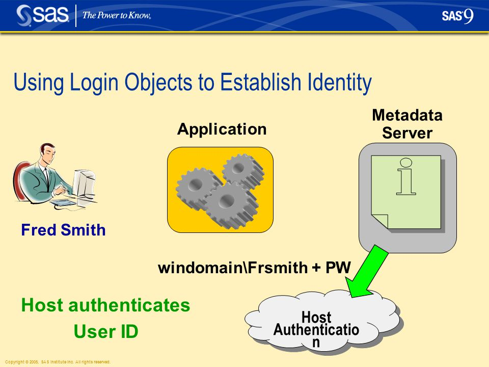 Copyright © 2005, SAS Institute Inc. All rights reserved. Using Login Objects to Establish Identity windomain\Frsmith + PW Application Metadata Server