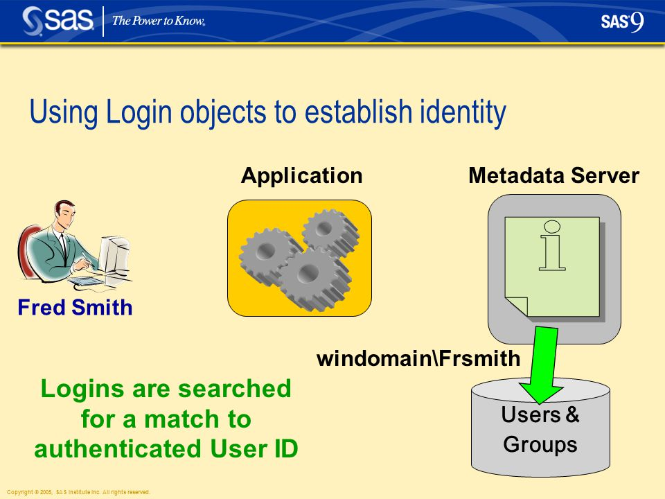 Copyright © 2005, SAS Institute Inc. All rights reserved. Using Login objects to establish identity ApplicationMetadata Server Users & Groups Logins a