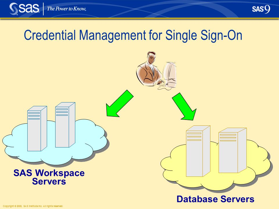 Copyright © 2005, SAS Institute Inc. All rights reserved. SAS Workspace Servers Database Servers Credential Management for Single Sign-On