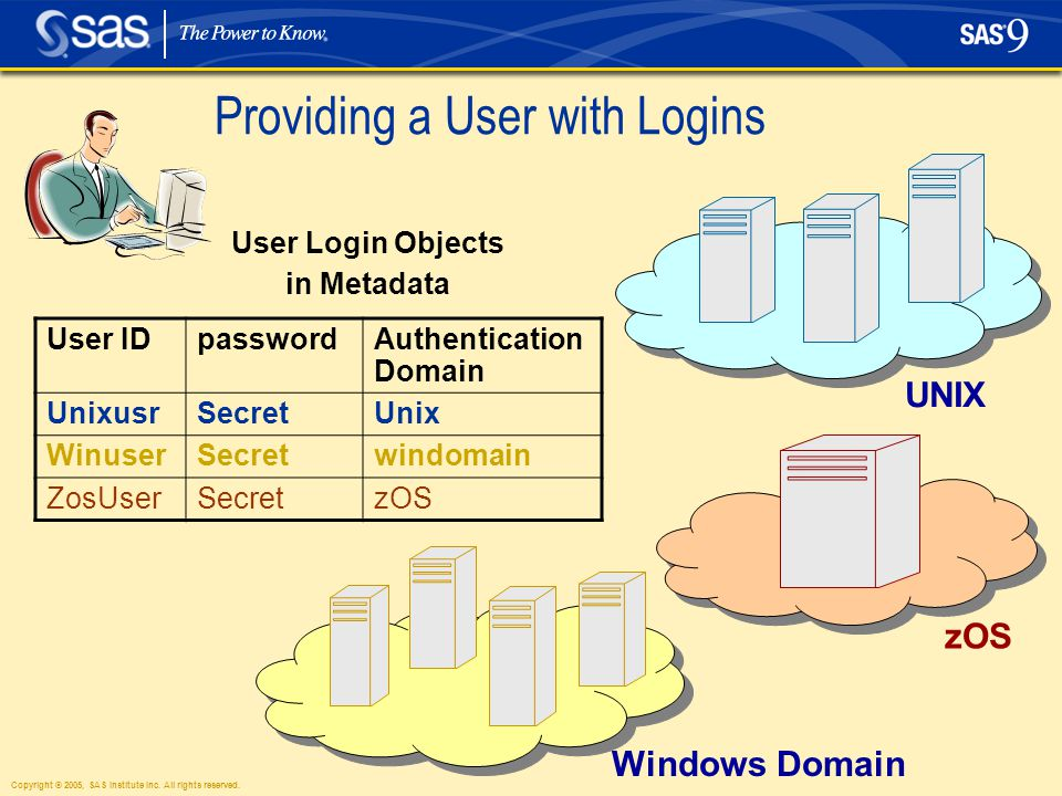Copyright © 2005, SAS Institute Inc. All rights reserved. Providing a User with Logins UNIX zOS Windows Domain User Login Objects in Metadata User IDp