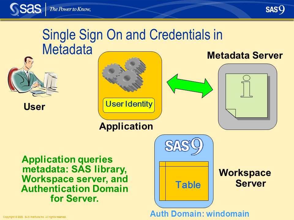 Copyright © 2005, SAS Institute Inc. All rights reserved. Single Sign On and Credentials in Metadata User Application queries metadata: SAS library, W
