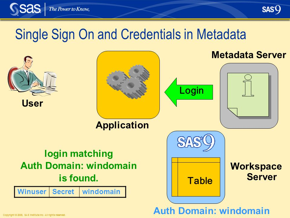 Copyright © 2005, SAS Institute Inc. All rights reserved. Single Sign On and Credentials in Metadata User login matching Auth Domain: windomain is fou