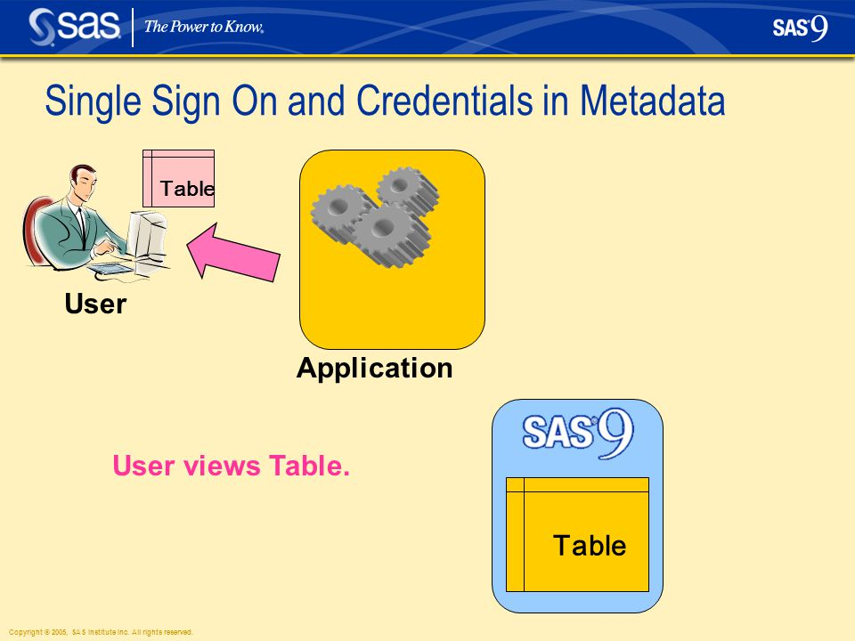 Copyright © 2005, SAS Institute Inc. All rights reserved. Single Sign On and Credentials in Metadata User User views Table. Application Table