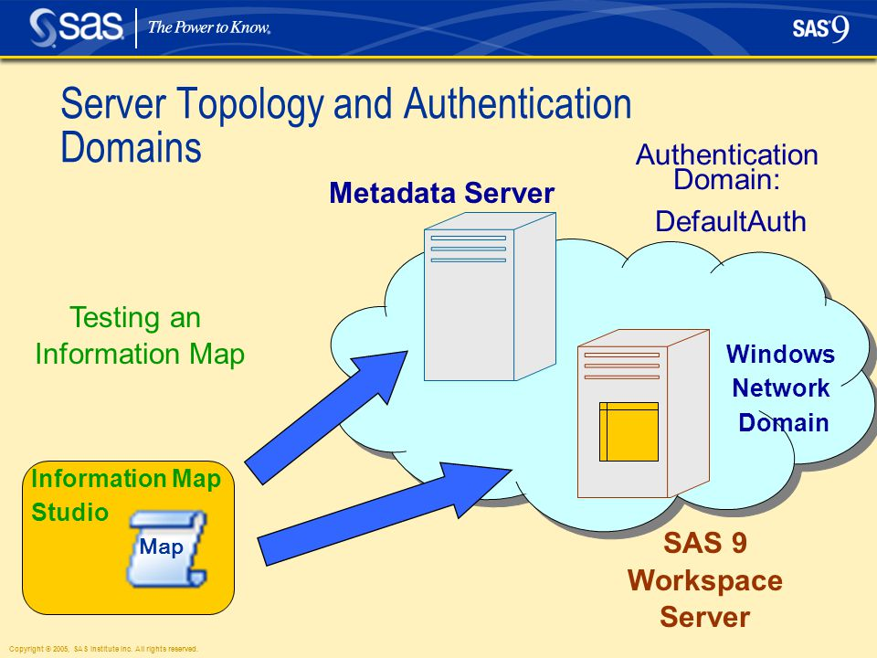 Copyright © 2005, SAS Institute Inc. All rights reserved. Server Topology and Authentication Domains Windows Network Domain Metadata Server SAS 9 Work