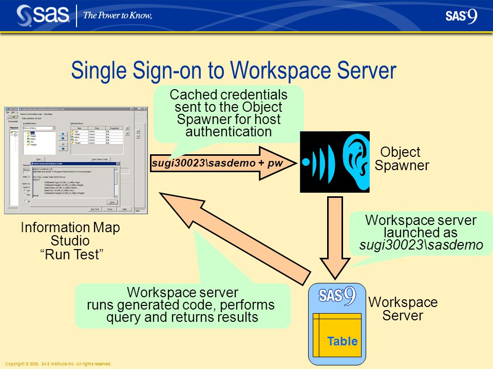 "Copyright © 2005, SAS Institute Inc. All rights reserved. Single Sign-on to Workspace Server Information Map Studio ""Run Test"" sugi30023\sasdemo + pw"