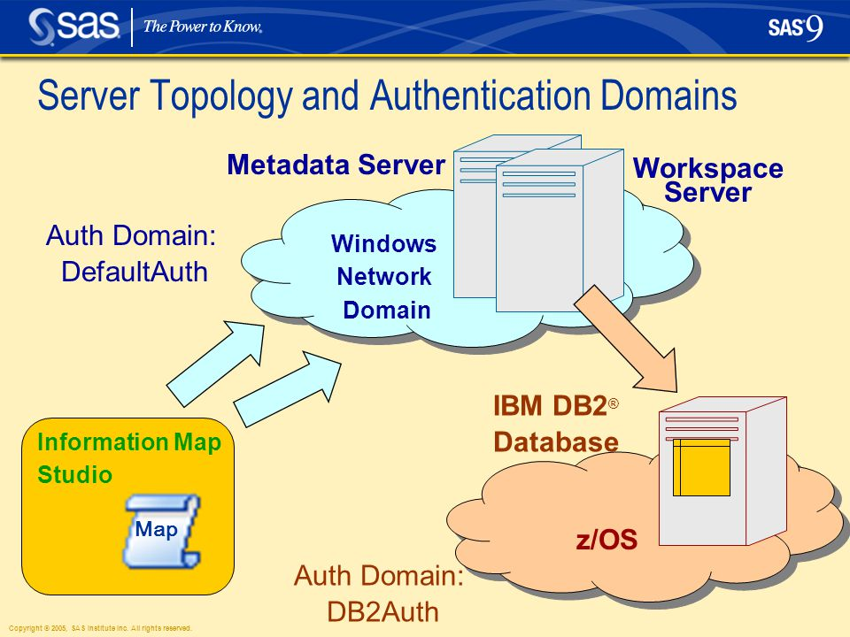 Copyright © 2005, SAS Institute Inc. All rights reserved. Server Topology and Authentication Domains z/OS Windows Network Domain Metadata Server IBM D