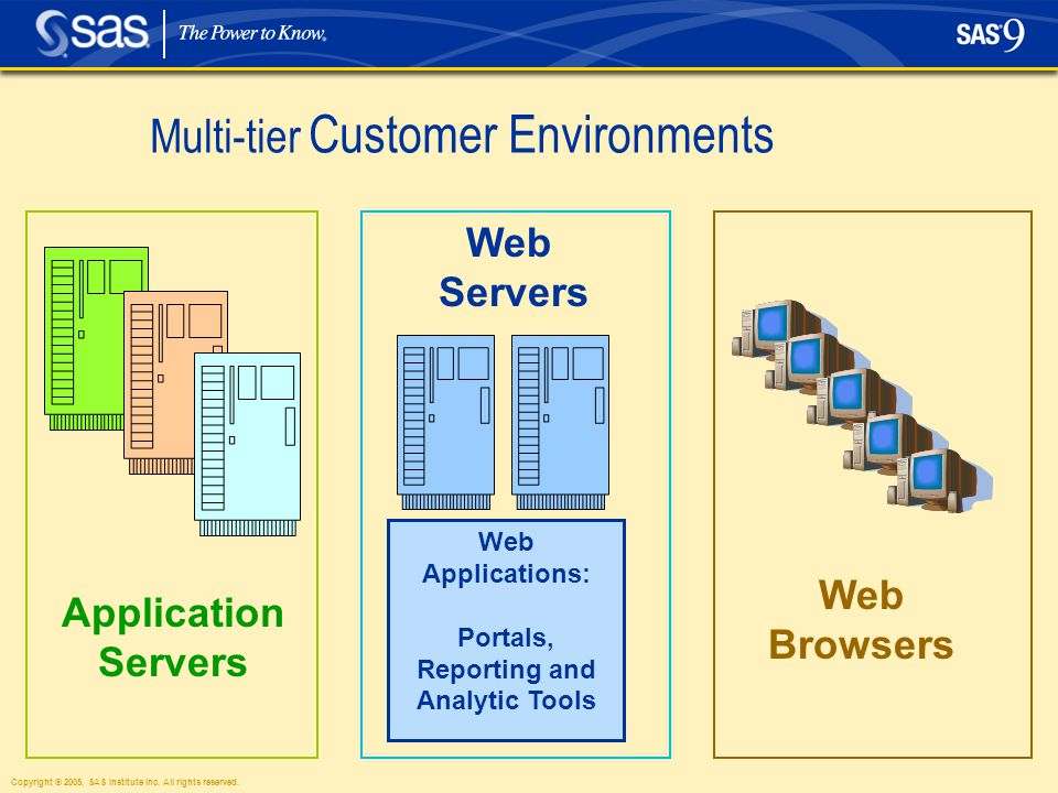 Copyright © 2005, SAS Institute Inc. All rights reserved. Multi-tier Customer Environments Web Browsers Web Applications: Portals, Reporting and Analy