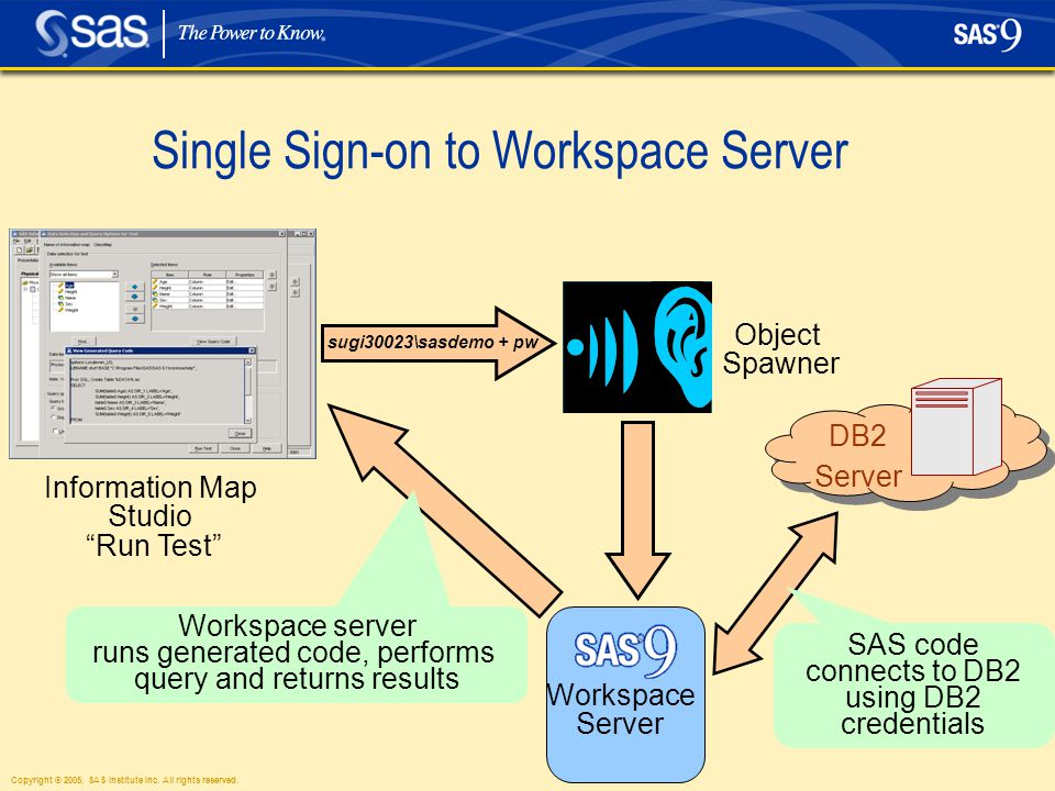 "Single Sign-on to Workspace Server Information Map Studio ""Run Test"" sugi30023\sasdemo + pw Object Spawner Workspace Server DB2 Server SAS code connec"