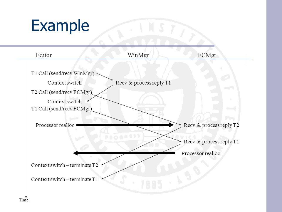 Example EditorWinMgrFCMgr T1 Call (send/recv WinMgr) T1 Call (send/recv FCMgr) T2 Call (send/recv FCMgr) Recv & process reply T1 Recv & process reply