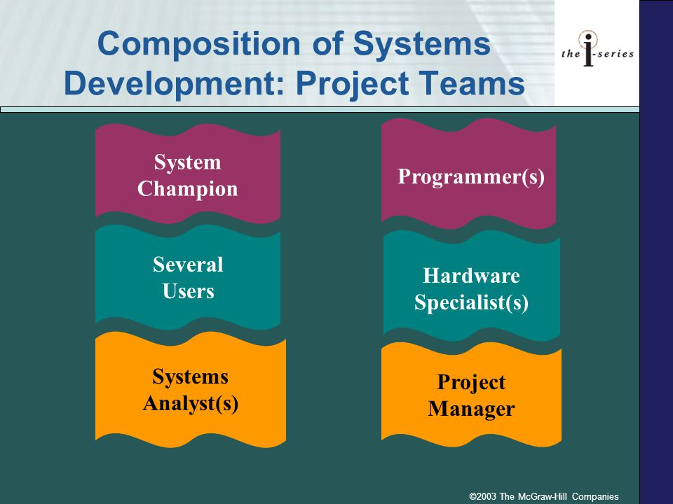©2003 The McGraw-Hill Companies Composition of Systems Development: Project Teams System Champion Systems Analyst(s) Several Users Programmer(s) Hardw