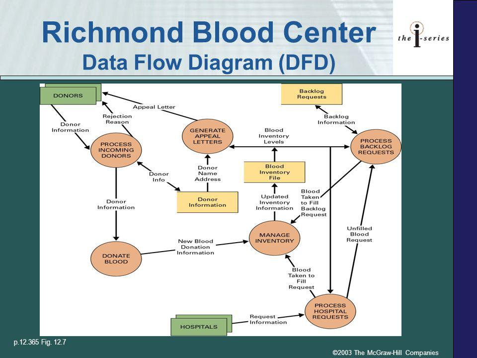 ©2003 The McGraw-Hill Companies Richmond Blood Center Data Flow Diagram (DFD) p.12.365 Fig. 12.7