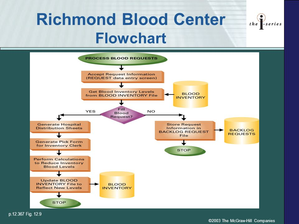©2003 The McGraw-Hill Companies Richmond Blood Center Flowchart p.12.367 Fig. 12.9
