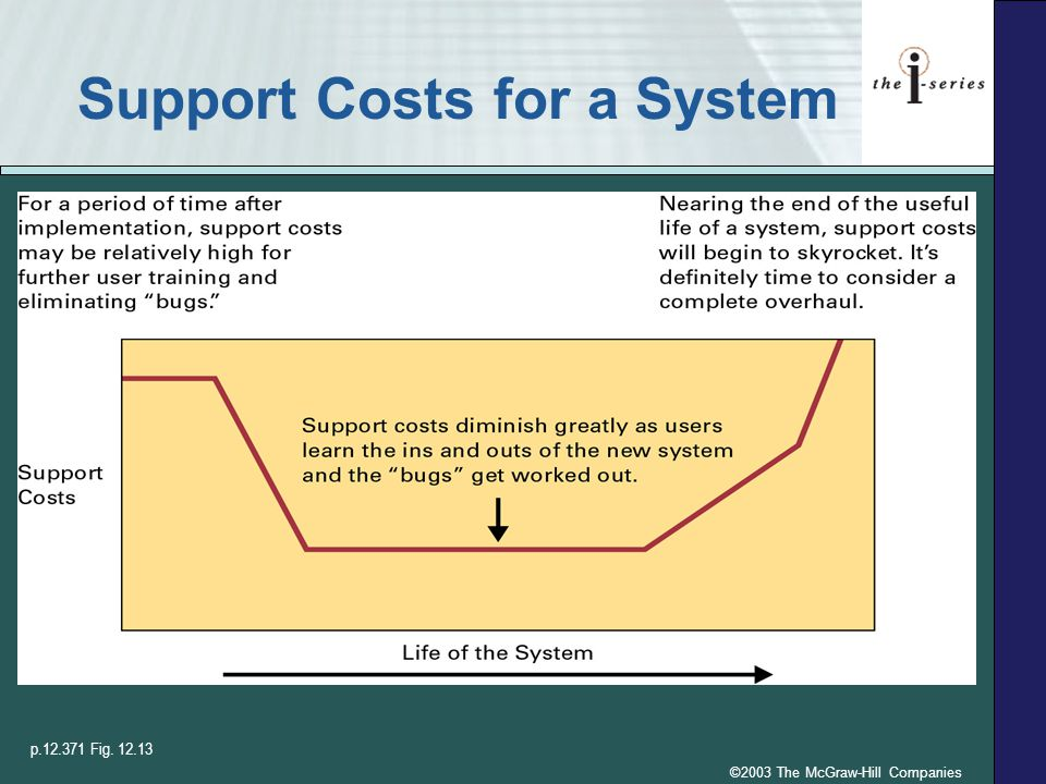 ©2003 The McGraw-Hill Companies Support Costs for a System p.12.371 Fig. 12.13