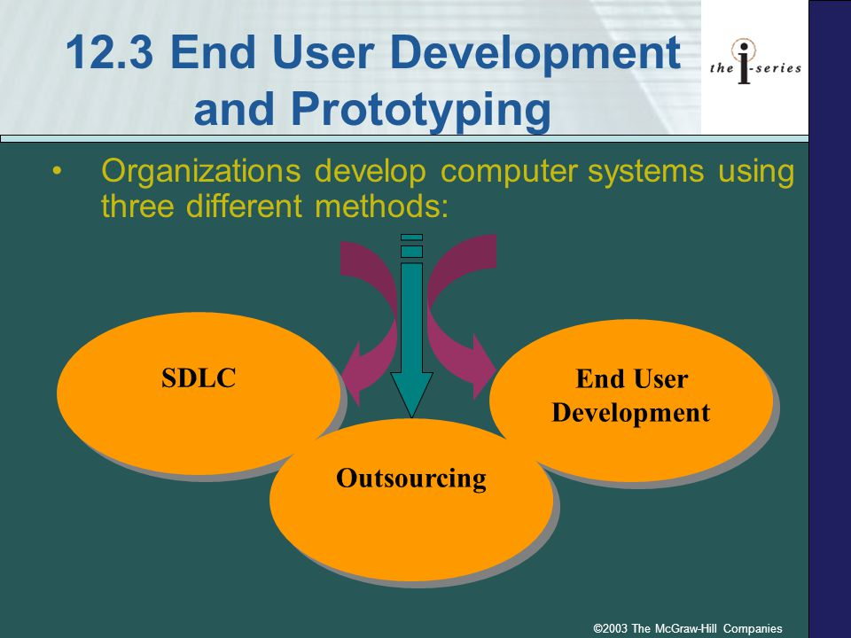 ©2003 The McGraw-Hill Companies 12.3 End User Development and Prototyping Organizations develop computer systems using three different methods: End Us