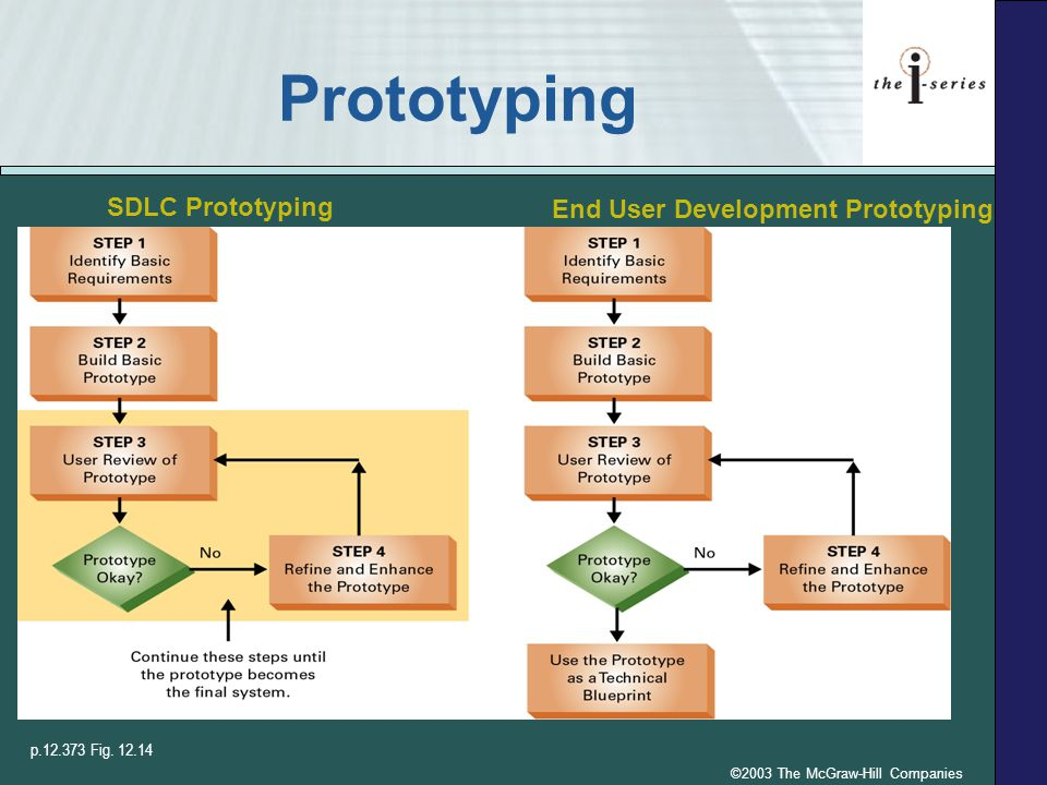 ©2003 The McGraw-Hill Companies Prototyping p.12.373 Fig. 12.14 SDLC Prototyping End User Development Prototyping