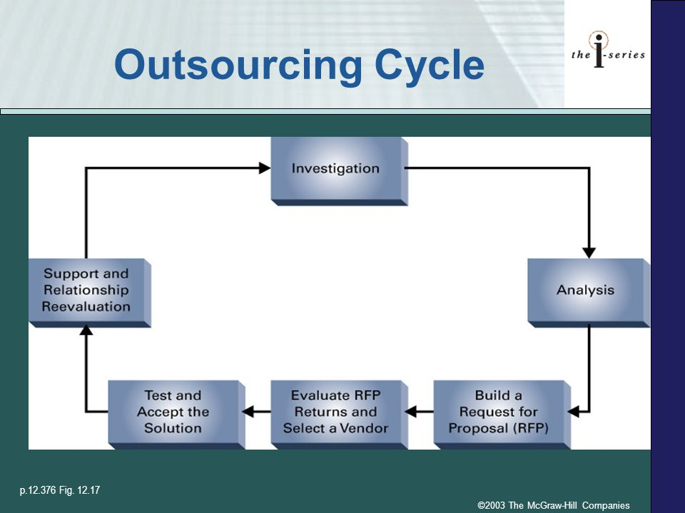 ©2003 The McGraw-Hill Companies Outsourcing Cycle p.12.376 Fig. 12.17