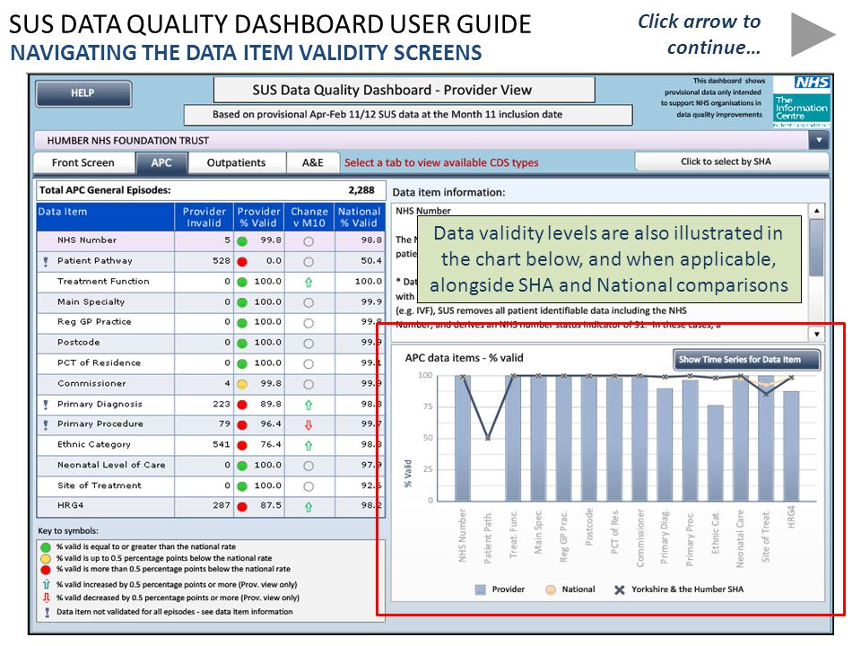 SUS DATA QUALITY DASHBOARD USER GUIDE NAVIGATING THE DATA ITEM VALIDITY SCREENS Data validity levels are also illustrated in the chart below, and when applicable, alongside SHA and National comparisons Click arrow to continue…