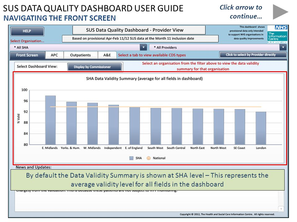 SUS DATA QUALITY DASHBOARD USER GUIDE By default the Data Validity Summary is shown at SHA level – This represents the average validity level for all fields in the dashboard NAVIGATING THE FRONT SCREEN Click arrow to continue…