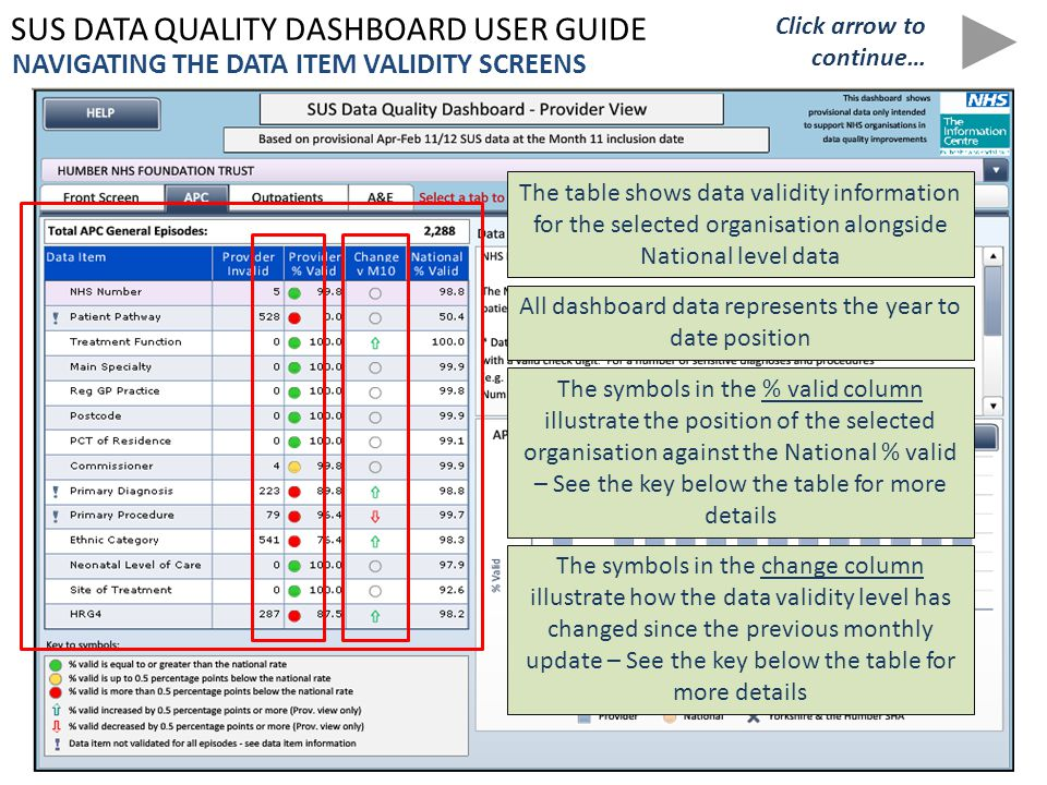 SUS DATA QUALITY DASHBOARD USER GUIDE NAVIGATING THE DATA ITEM VALIDITY SCREENS The table shows data validity information for the selected organisation alongside National level data Click arrow to continue… The symbols in the % valid column illustrate the position of the selected organisation against the National % valid – See the key below the table for more details The symbols in the change column illustrate how the data validity level has changed since the previous monthly update – See the key below the table for more details All dashboard data represents the year to date position