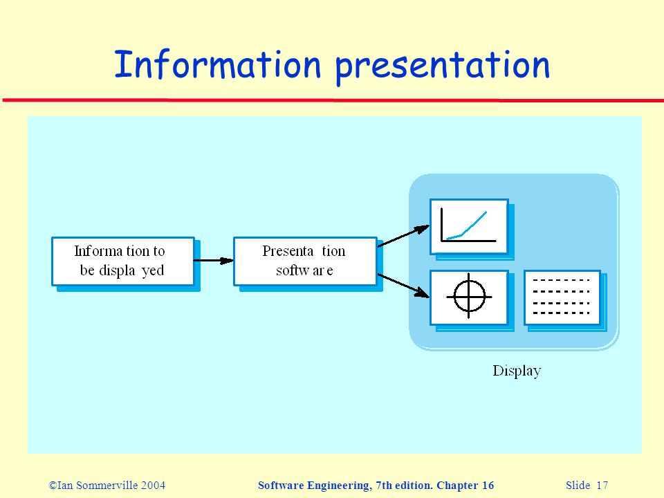 ©Ian Sommerville 2004Software Engineering, 7th edition. Chapter 16 Slide 17 Information presentation
