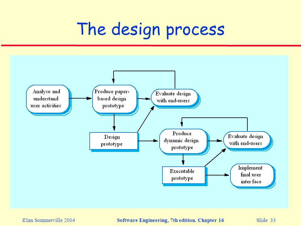 ©Ian Sommerville 2004Software Engineering, 7th edition. Chapter 16 Slide 33 The design process