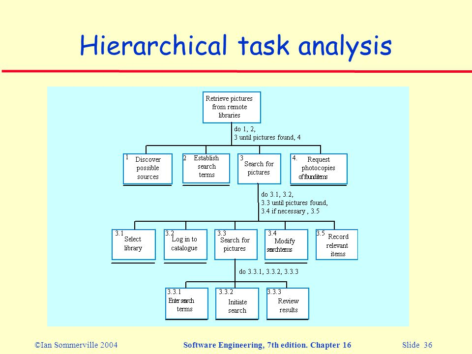 ©Ian Sommerville 2004Software Engineering, 7th edition. Chapter 16 Slide 36 Hierarchical task analysis