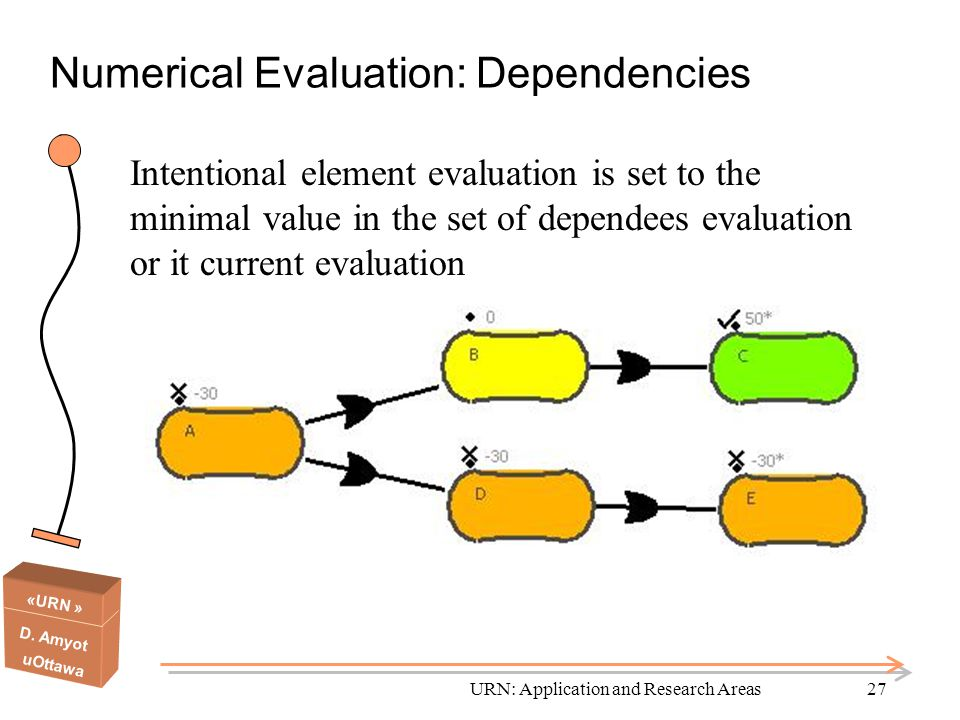 «URN » D. Amyot uOttawa URN: Application and Research Areas27 Numerical Evaluation: Dependencies Intentional element evaluation is set to the minimal