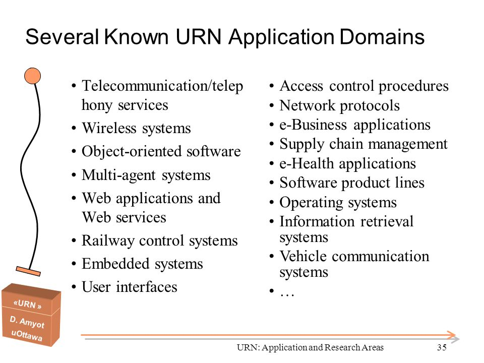 «URN » D. Amyot uOttawa URN: Application and Research Areas35 Several Known URN Application Domains Telecommunication/telep hony services Wireless sys