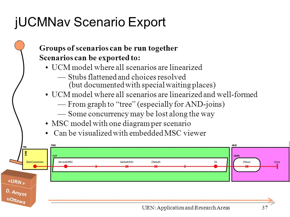 «URN » D. Amyot uOttawa URN: Application and Research Areas37 jUCMNav Scenario Export Groups of scenarios can be run together Scenarios can be exporte