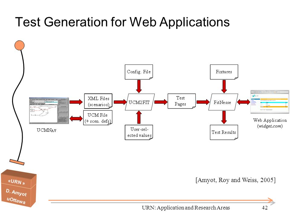 «URN » D. Amyot uOttawa URN: Application and Research Areas42 Test Generation for Web Applications [Amyot, Roy and Weiss, 2005]