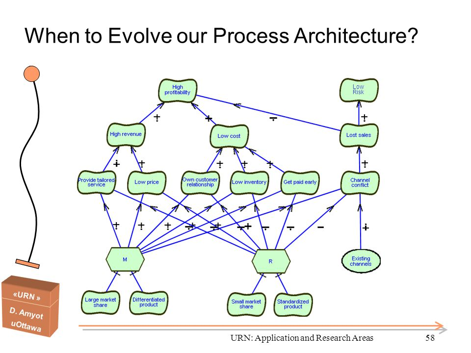 «URN » D. Amyot uOttawa URN: Application and Research Areas58 When to Evolve our Process Architecture? Low Risk