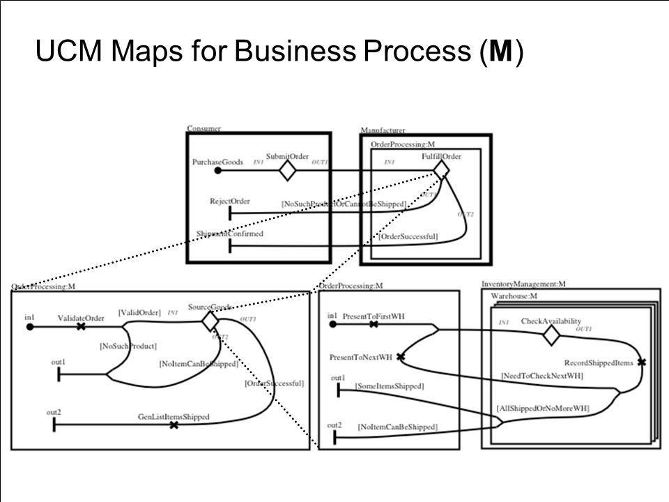 «URN » D. Amyot uOttawa URN: Application and Research Areas59 UCM Maps for Business Process (M)