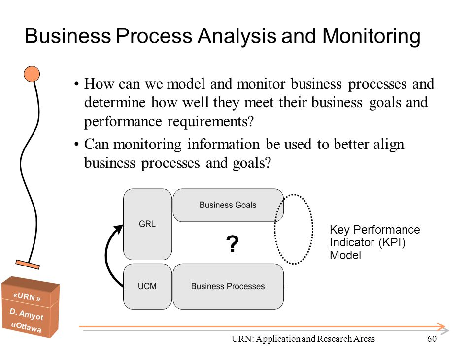 «URN » D. Amyot uOttawa URN: Application and Research Areas60 Business Process Analysis and Monitoring How can we model and monitor business processes