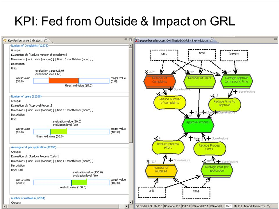 «URN » D. Amyot uOttawa URN: Application and Research Areas63 KPI: Fed from Outside & Impact on GRL