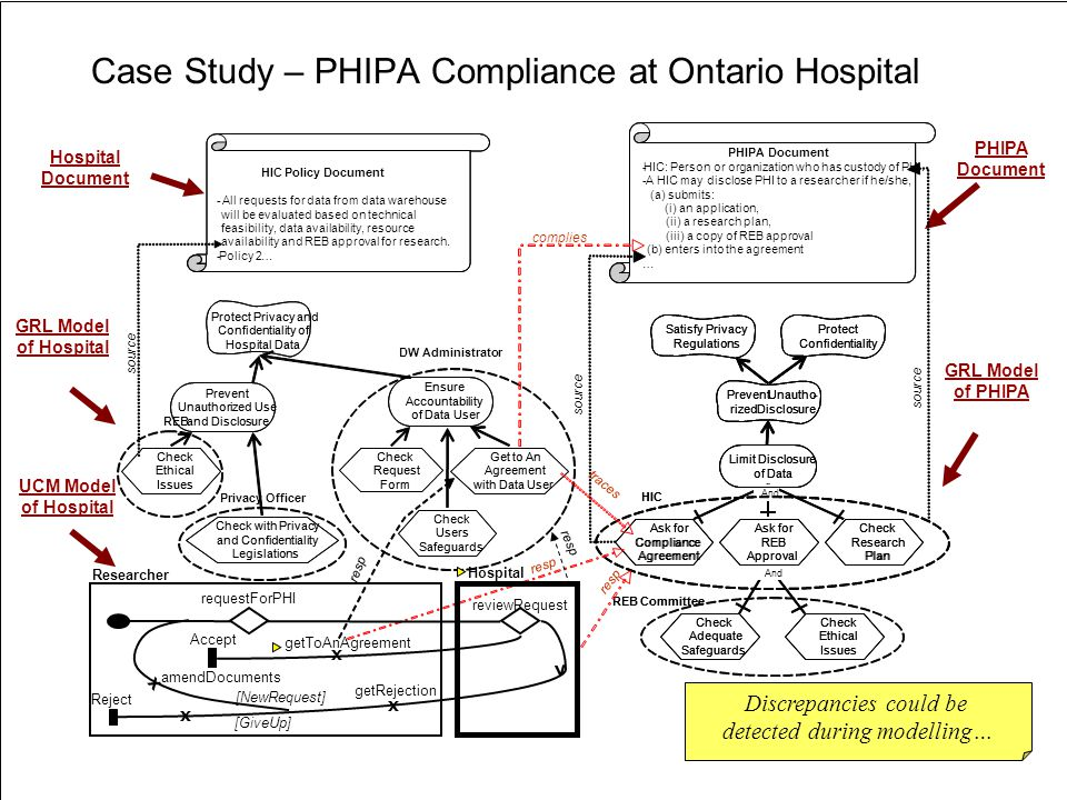 «URN » D. Amyot uOttawa URN: Application and Research Areas69 Case Study – PHIPA Compliance at Ontario Hospital GRL Model of PHIPA Satisfy Privacy Reg