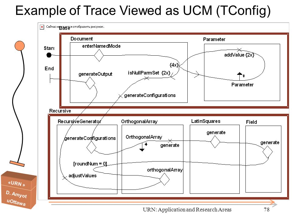 «URN » D. Amyot uOttawa URN: Application and Research Areas78 Star t End Example of Trace Viewed as UCM (TConfig)