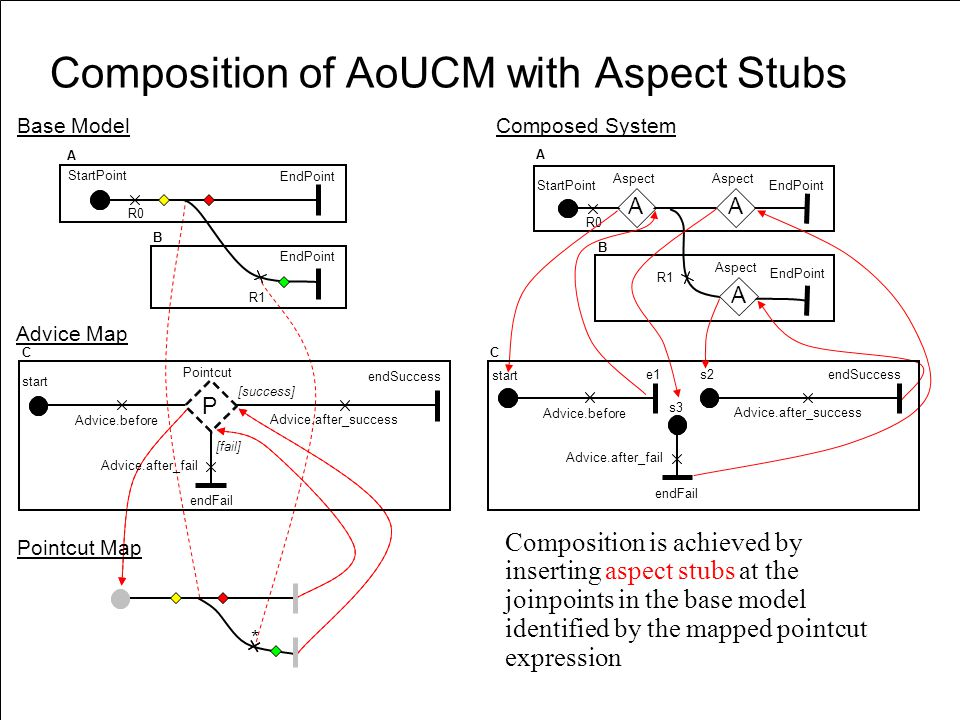 «URN » D. Amyot uOttawa URN: Application and Research Areas83 Composition of AoUCM with Aspect Stubs Composition is achieved by inserting aspect stubs