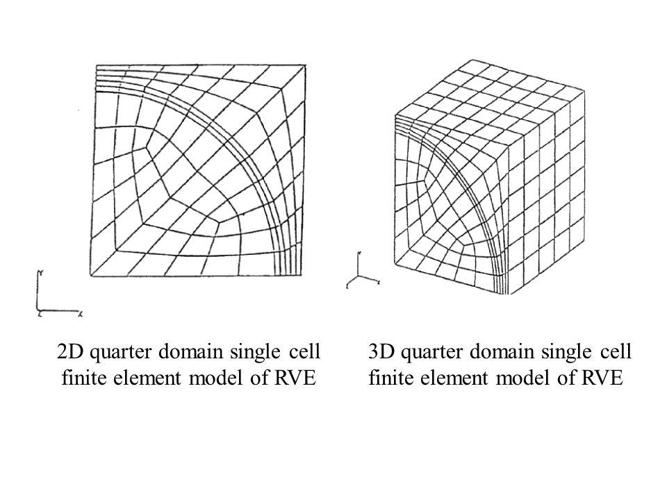 2D quarter domain single cell finite element model of RVE 3D quarter domain single cell finite element model of RVE