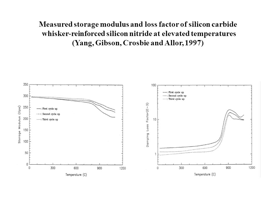 Measured storage modulus and loss factor of silicon carbide whisker-reinforced silicon nitride at elevated temperatures (Yang, Gibson, Crosbie and All