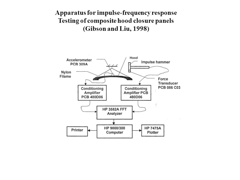 Apparatus for impulse-frequency response Testing of composite hood closure panels (Gibson and Liu, 1998)