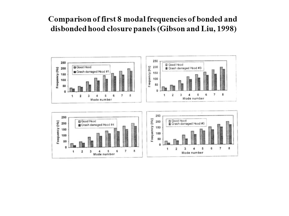 Comparison of first 8 modal frequencies of bonded and disbonded hood closure panels (Gibson and Liu, 1998)