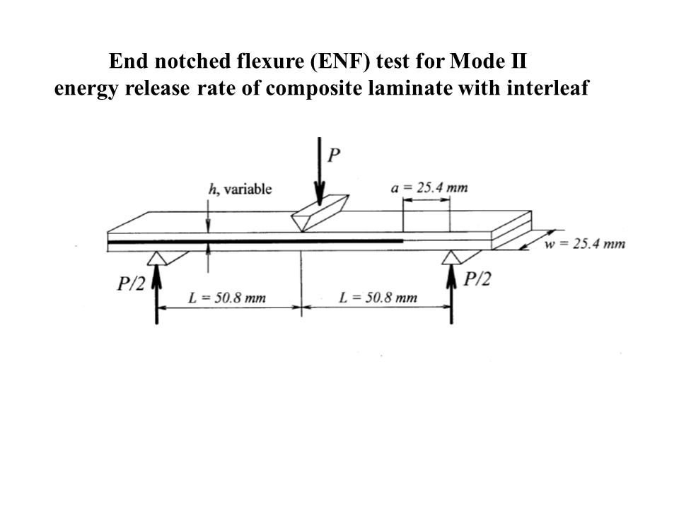 End notched flexure (ENF) test for Mode II energy release rate of composite laminate with interleaf