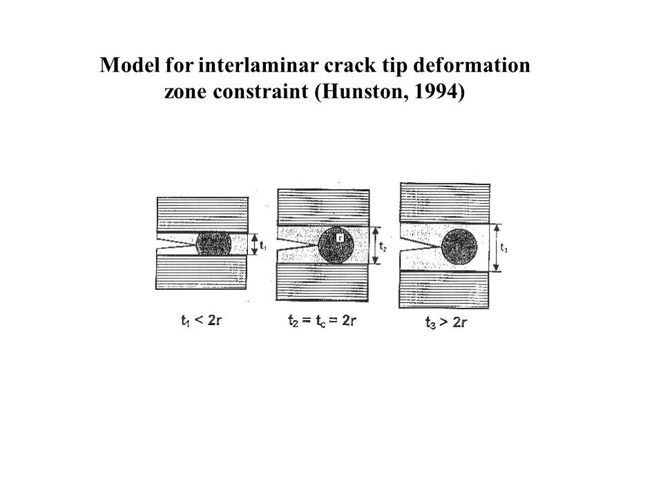 Model for interlaminar crack tip deformation zone constraint (Hunston, 1994)
