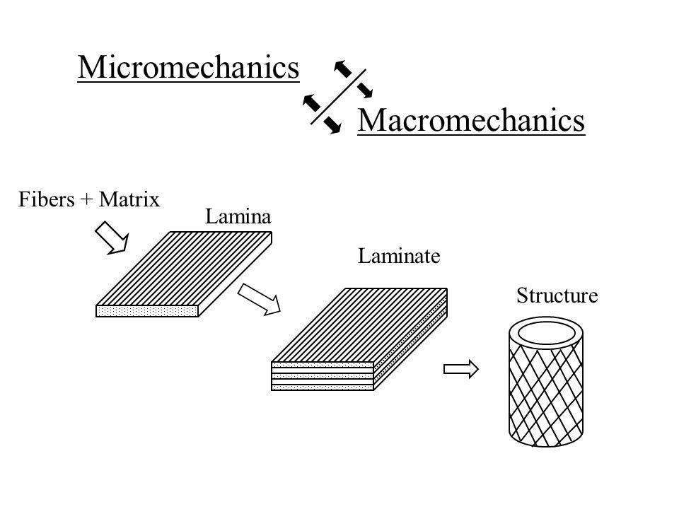 Micromechanics Macromechanics Fibers + Matrix Lamina Laminate Structure