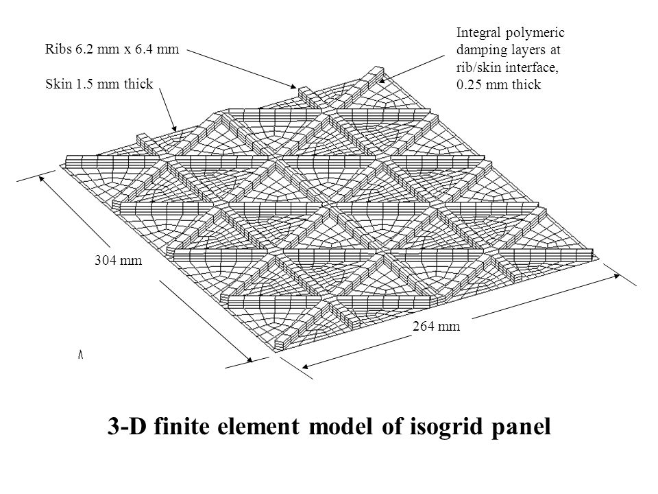 3-D finite element model of isogrid panel Integral polymeric damping layers at rib/skin interface, 0.25 mm thick 304 mm 264 mm Ribs 6.2 mm x 6.4 mm Sk