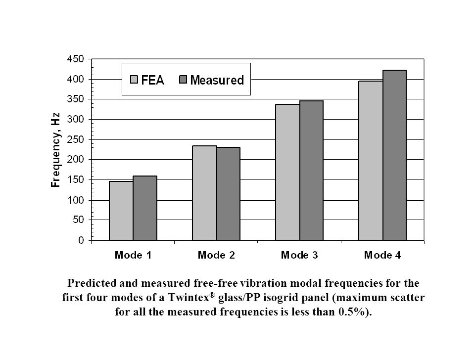 Predicted and measured free-free vibration modal frequencies for the first four modes of a Twintex ® glass/PP isogrid panel (maximum scatter for all t
